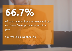 66.7% Sales agent reached 250 prospects within a year by notion edge