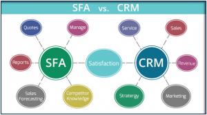 SFA vs CRM by notion edge